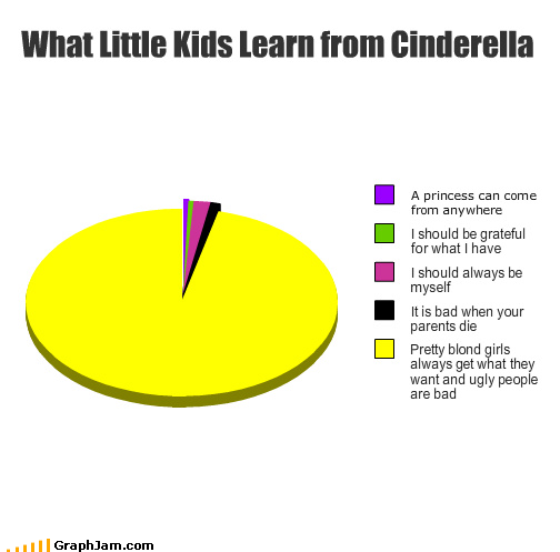 funny-graphs-what-little-kids-learn-from-cinderella